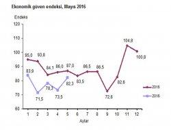 Ekonomik Güven Endeksi yüzde 12 arttı