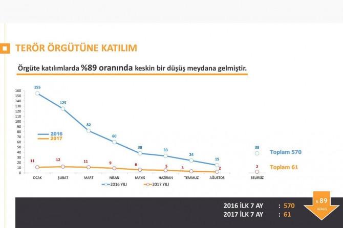 PKK'ye katılım yüzde 89 oranında düştü