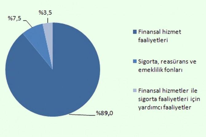Mali aracı kuruluş istatistikleri açıklandı