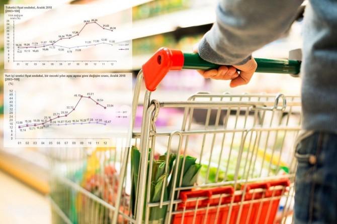 Turkstat announces inflation figures of December 2018