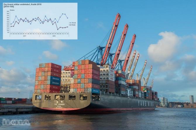 Turkstat announces Turkiye's foreign trade indices