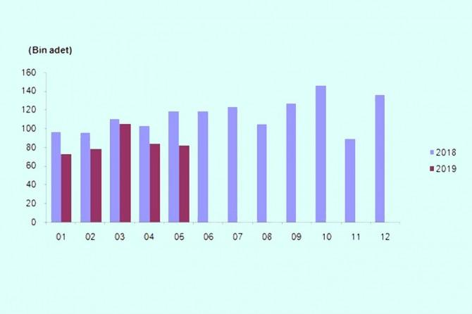 Konut satışı istatistikleri açıklandı