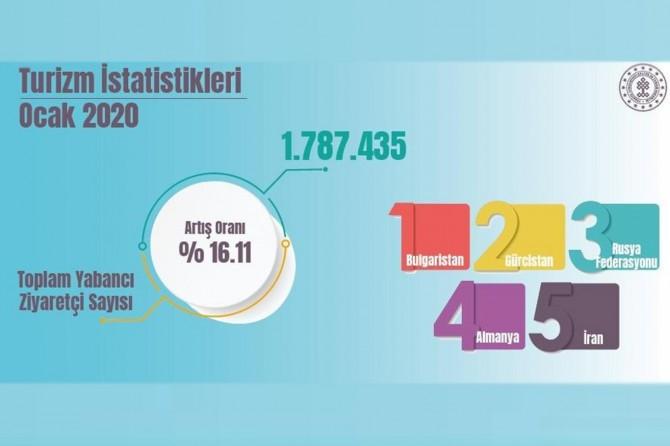 Yılın ilk ayında Türkiye'yi bir milyon 787 bin yabancı ziyaret etti