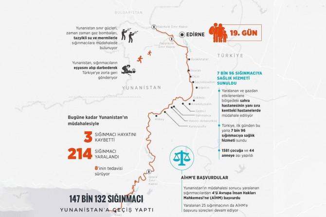 İnsanlık dışı müdahaleye rağmen 147 bin sığınmacı Yunanistan'a geçti
