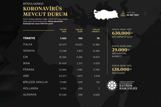 Coronavirus salgını nedeniyle ölenlerin sayısı 30 bini aştı