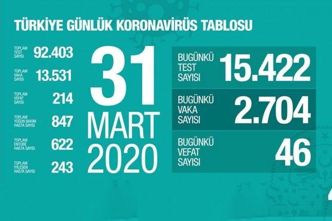 Türkiye'de Coronavirus'ten hayatını kaybedenlerin sayısı 214'e yükseldi