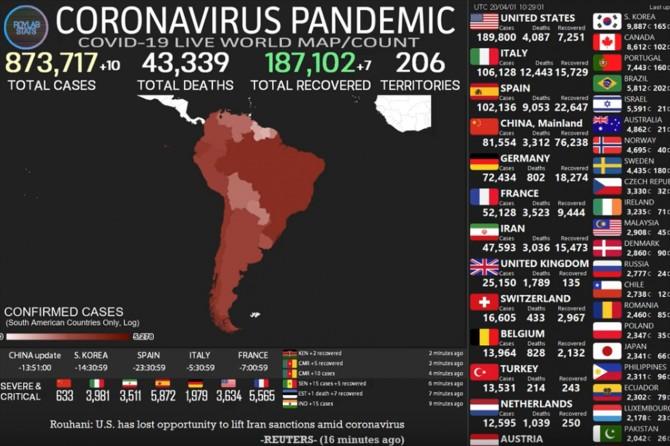 Dünya geneli Coronavirus vaka sayısı 873 bini, ölü sayısı ise 43 bini aştı
