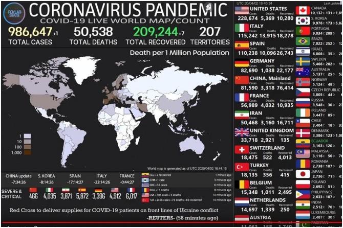 Dünya geneli Coronavirus salgınında vaka sayısı 986 bini, ölü sayısı ise 50 bini aştı