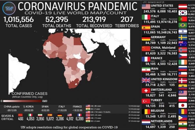 Dünya geneli Coronavirus vaka sayısı bir milyonu geçti