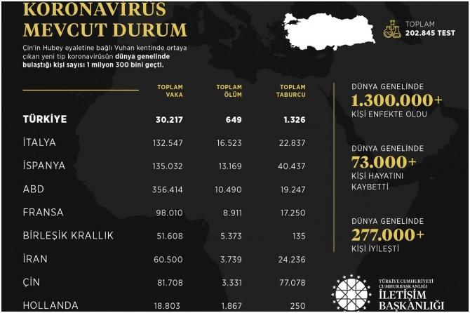 İletişim Başkanlığı, Coronavirus dünya istatistiklerini açıkladı