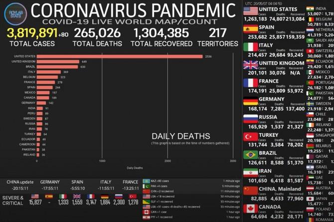 Dünya geneli Coronavirus vaka sayısı 4 milyona yaklaştı
