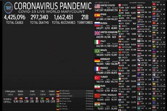 Li tevahîya cîhanê hejmara kesên ku ji ber Coronavîrusê mirin derket li ser 297 hezarî