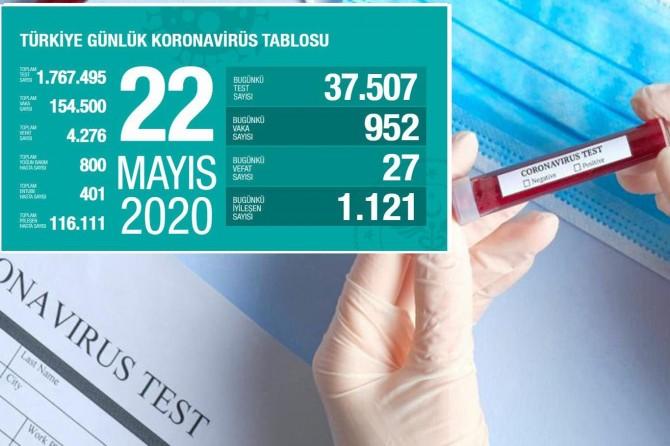 Türkiye'de Covid-19'dan 27 kişi daha hayatını kaybetti, 952 yeni tanı kondu