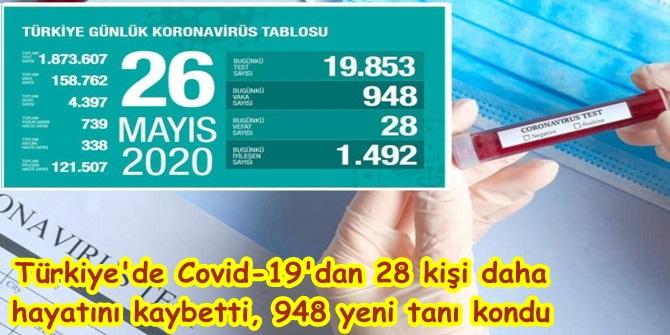 Türkiye'de Covid-19'dan 28 kişi daha hayatını kaybetti, 948 yeni tanı kondu