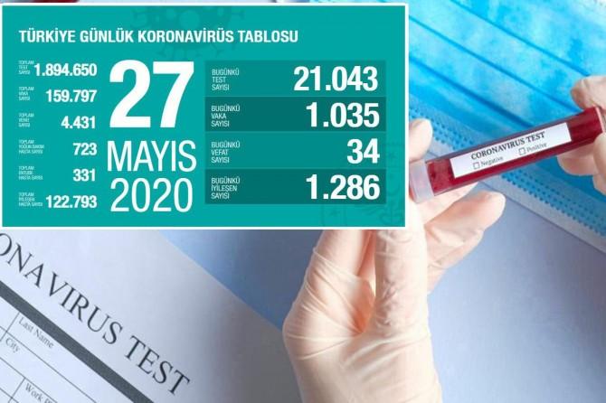 Türkiye'de Covid-19'dan 34 kişi daha hayatını kaybetti, bin 35 yeni tanı kondu