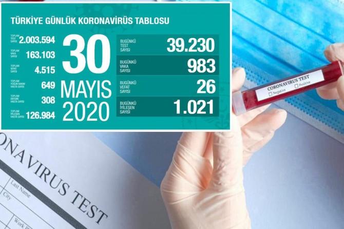 Türkiye'de Covid-19'dan 26 kişi daha hayatını kaybetti, 983 yeni tanı kondu