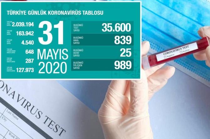 Türkiye'de Covid-19'dan 25 kişi daha hayatını kaybetti, 839 yeni tanı kondu