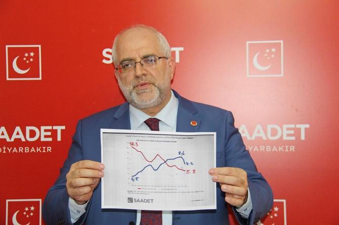 Saadet Partisi Diyarbakır İl Başkanı: Çiftçilerin sorunları görülmeli, önlemler alınmalı