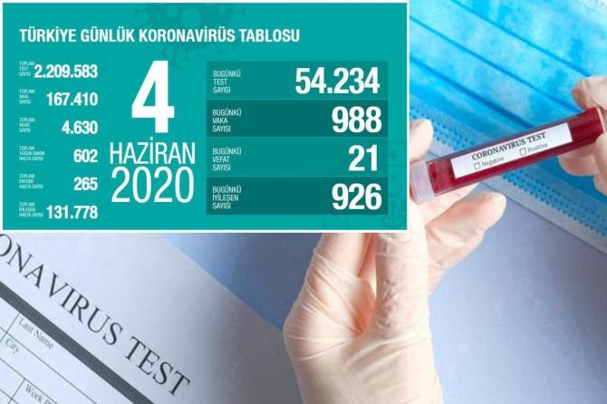 Türkiye'de Covid-19'dan 21 kişi daha hayatını kaybetti