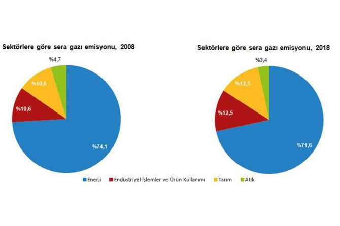 Turkey's greenhouse gas emissions calculated as 520.9 Mt CO2 equivalent