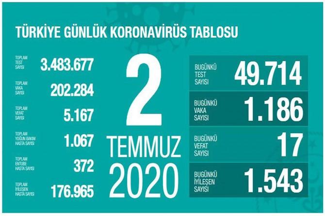 Sağlık Bakanı Fahrettin Koca, vaka sayısının en fazla olduğu 5 ili açıkladı