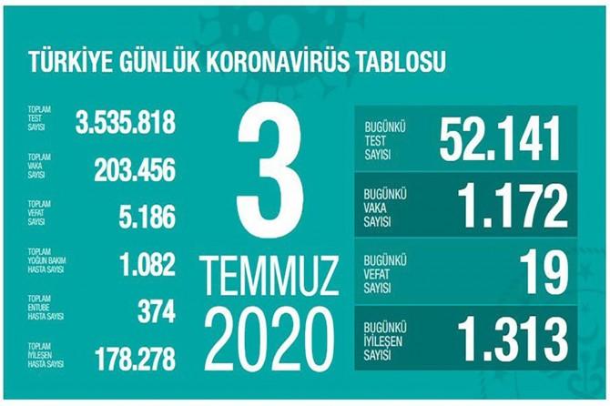Sağlık Bakanı Fahrettin Koca, 3 Temmuz Covid-19 istatistiğini açıkladı