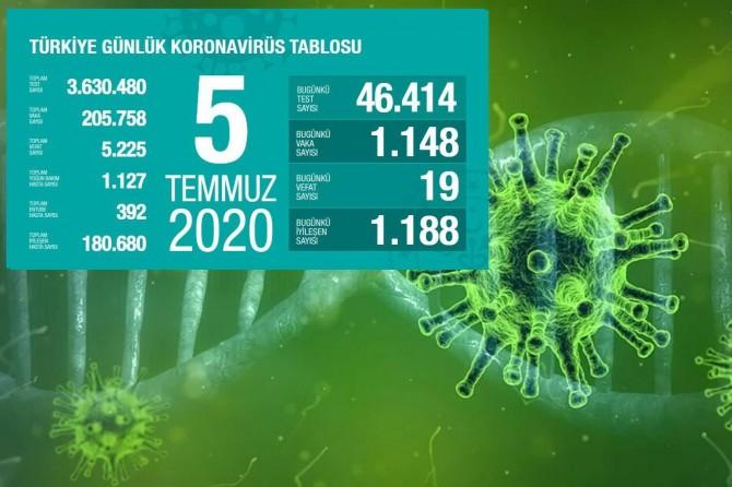 Türkiye'de Covid-19'dan 19 kişi daha hayatını kaybetti, 1148 yeni tanı kondu