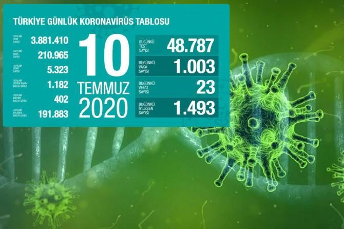 Türkiye'de Covid-19'dan 23 kişi daha hayatını kaybetti, 1003 yeni tanı kondu