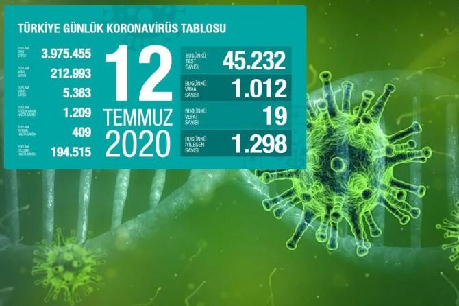 Türkiye'de Covid-19'dan 19 kişi daha hayatını kaybetti, 1012 yeni tanı kondu