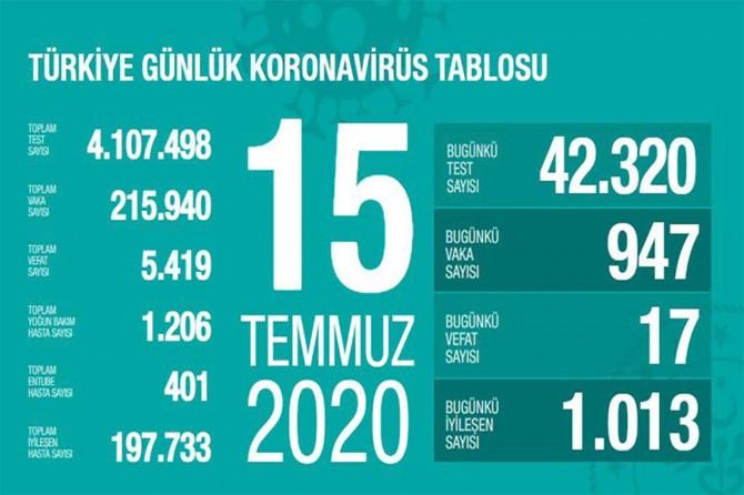 Sağlık Bakanı Koca, Türkiye'nin 15 Temmuz Covid-19 istatistiğini açıkladı