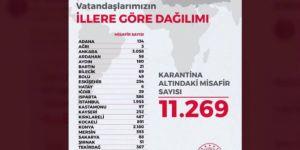 Yurtdışından gelen 11 bin 269 kişi yurtlarda karantina altında