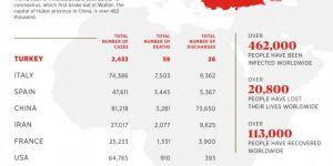 The latest situation regarding coronavirus cases around the world