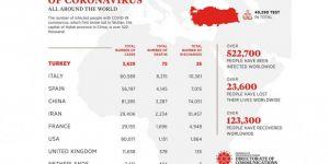 The current situation regarding coronavirus cases around the world