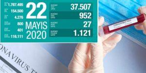 Turkey's death toll from coronavirus rises to 4,276